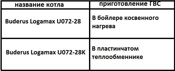 buderus u072-28кВт